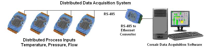 Data Acquisition System : Distributed data acquisition system